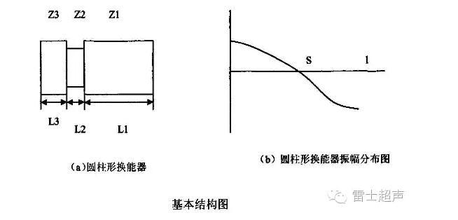 实际应用时,负载对共振频率的影响很小,按换能器空载进行计算。换能器的基本结构图a,以及共振时的位移振幅分布图b,它的长度等于半个波长,所以也叫半波振子。我们假定横向尺寸小于1/4波长,换能器作纵向振动。图b中对应于S点的平面内,各质点的位移振幅为0,这个面叫做节面。我们的经验是先确定节面位置,然后计算盖板长度。节面可以设计在不同的位置,可在后盖板中、压电陶瓷堆中,或前盖板中。通常取的位置有:后盖板与陶瓷堆交界面、陶瓷堆中央、陶瓷堆与前盖板的交界面以及在前盖板某一位置。换能器的形状成圆柱形或喇叭形。 最常